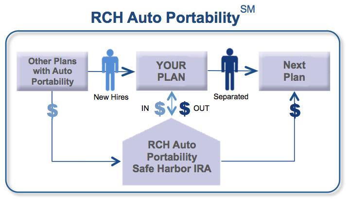 Auto Portability Simulation (APS) video