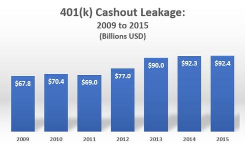Chart 1 - Leakage 2009-2015