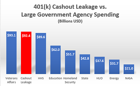 Chart 2 - Leakage vs US Gov Agencies