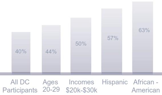 401(k) Cashout Leakage Levels by Demographic Segment
