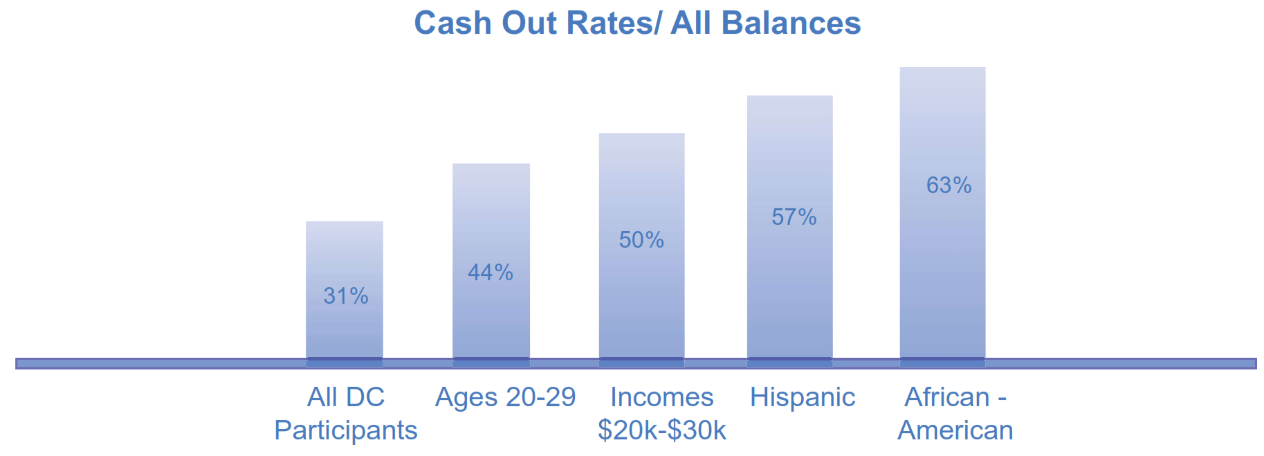 Cash Out Rates All Balances Graph