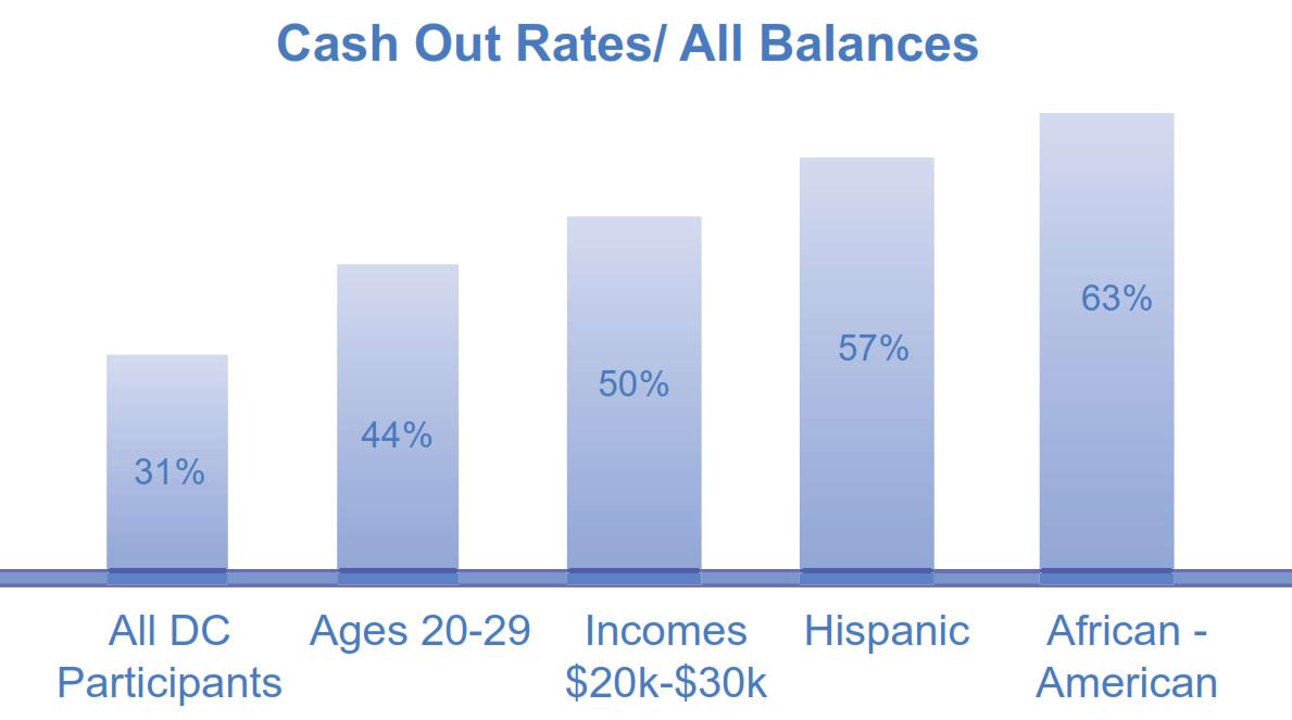 Cash Out Rates All Balances