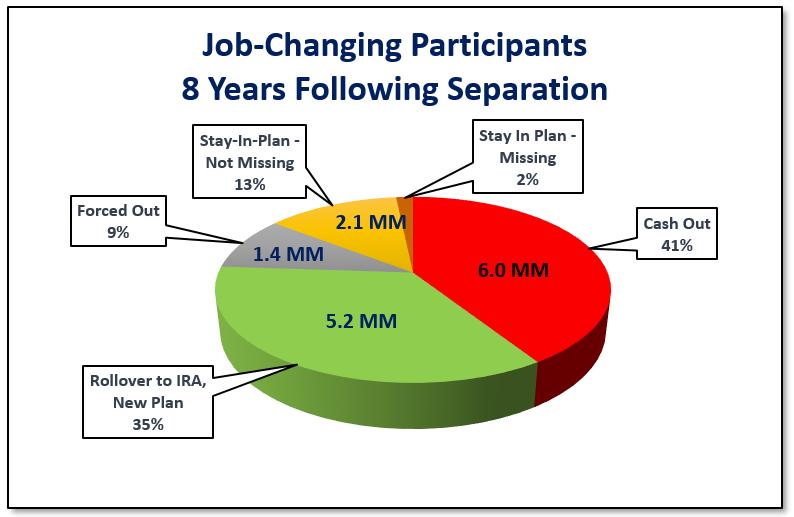 Job-Changer_Chart
