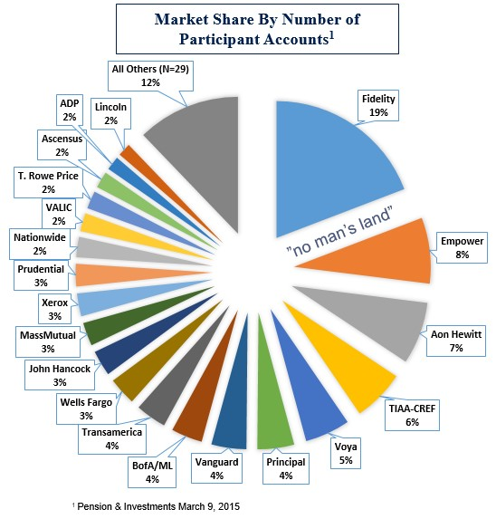 Market Share by Numbers