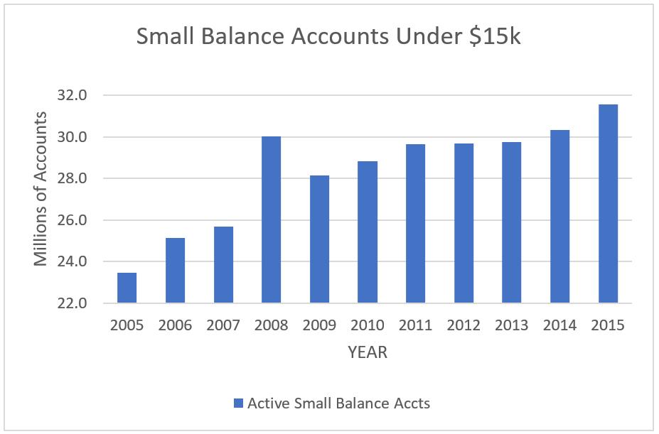 Small Accounts Explosion Chart