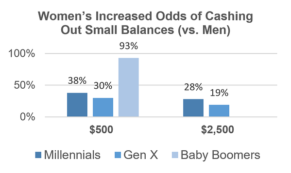 Womens Cashouts Small Balances Chart